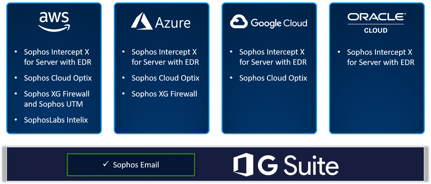 For SaaS environments we offer Sophos Email through Sophos Central for both G Suite and O365 customers looking for additional email security.