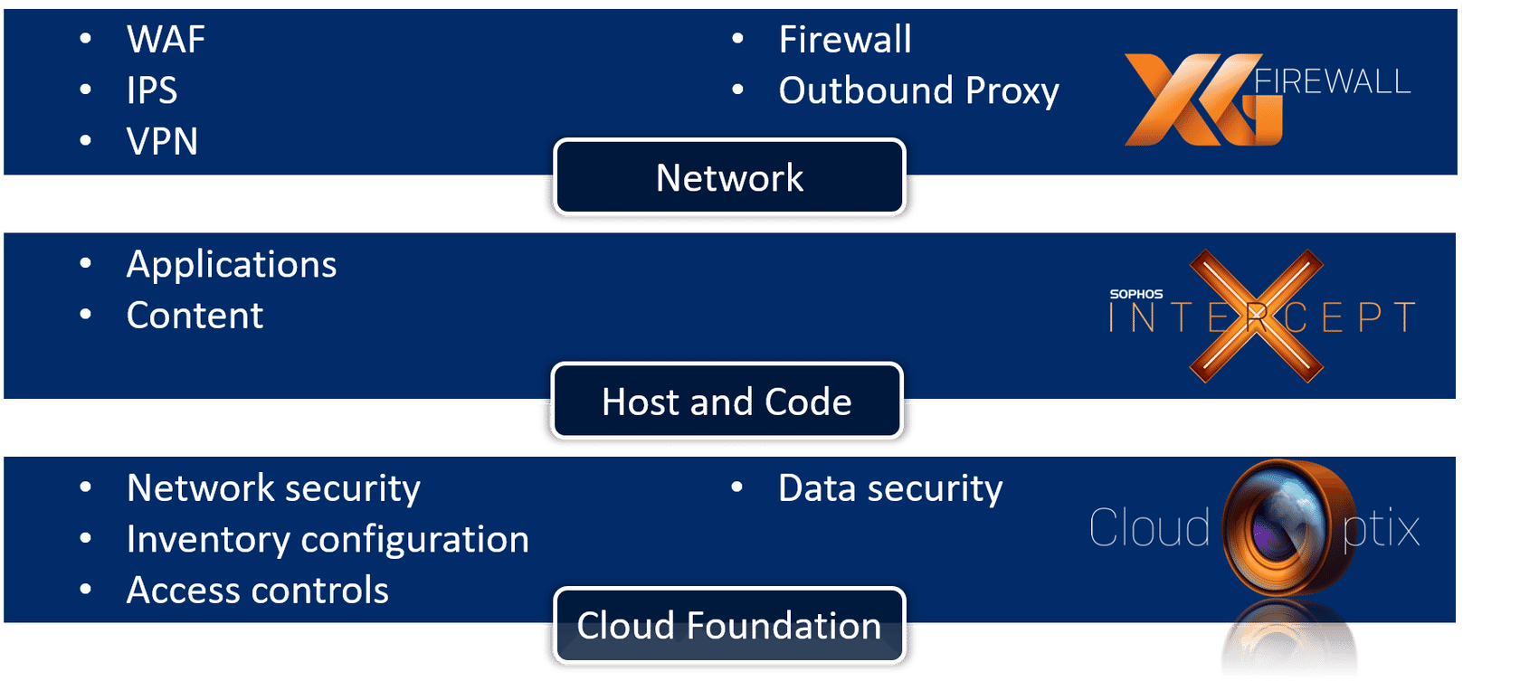 In summary, we have mapped Sophos' solutions to the protection layers required for public cloud implementation.