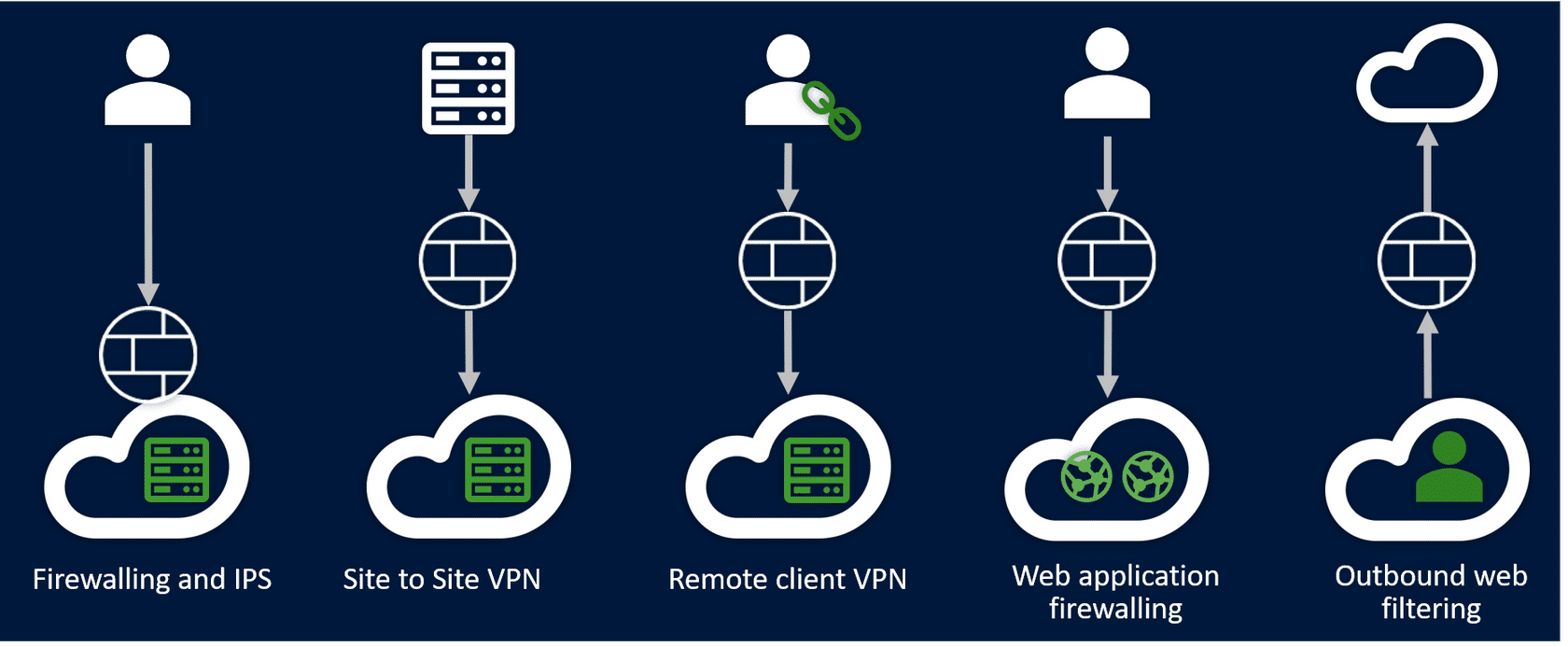 A Sophos Firewall expands the VPN options by offering SSL VPN and the option to enable RED SD WAN capabilities which makes remote connectivity simply and easy to implement.On top of this, our Sophos Firewall addresses the need for content filtering both inbound and outbound web traffic through the Web Application Firewall (WAF) and web protection.